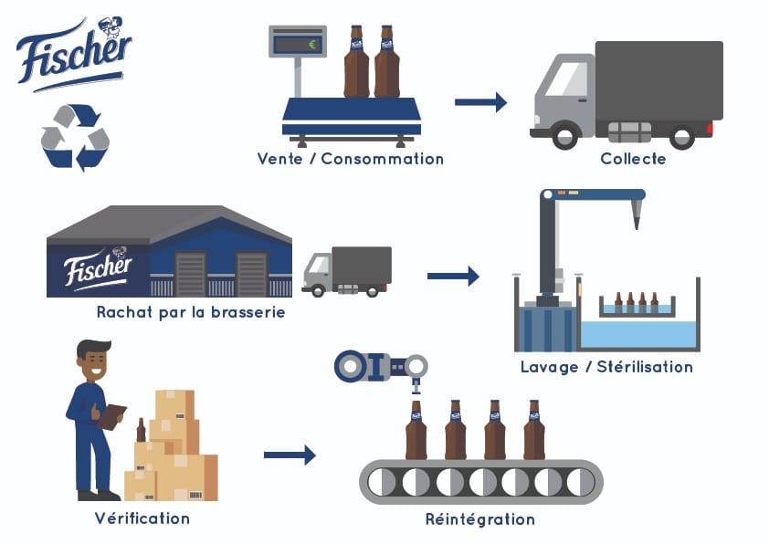 Schema de la réutilisation des bouteilles